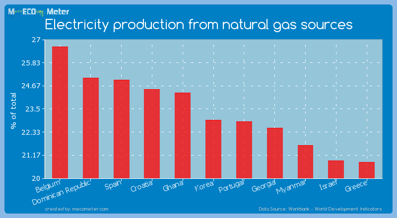 Electricity production from natural gas sources of Korea