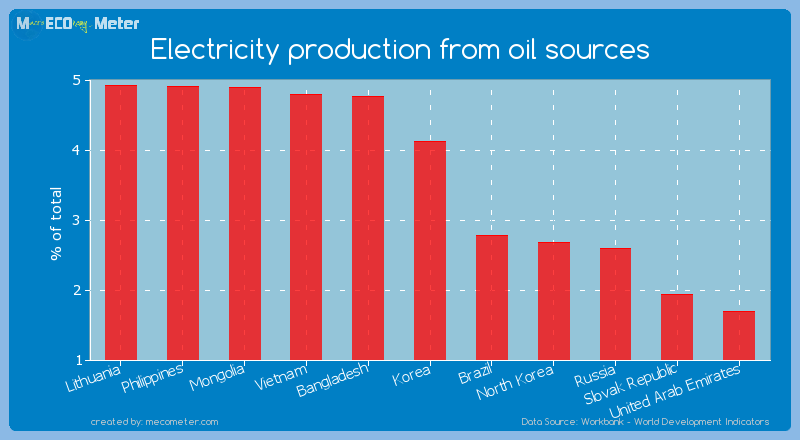 Electricity production from oil sources of Korea