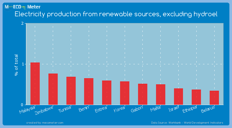 Electricity production from renewable sources, excluding hydroel of Korea