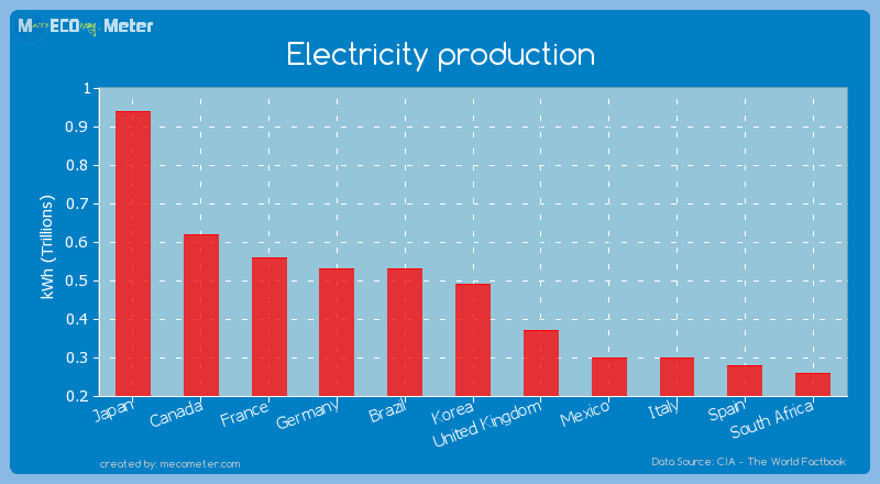 Electricity production of Korea