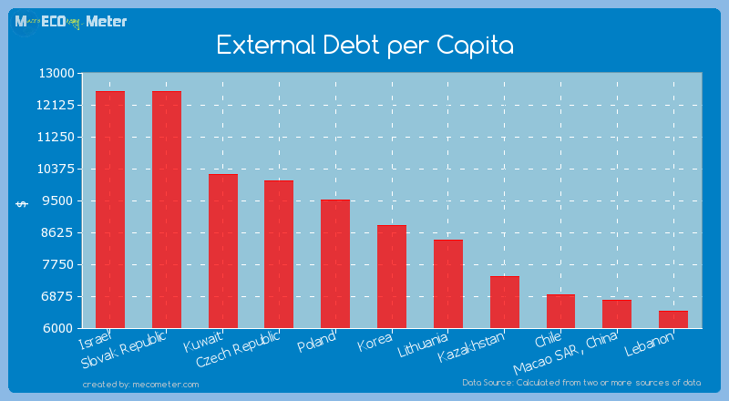 External Debt per Capita of Korea