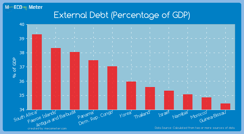 External Debt (Percentage of GDP) of Korea