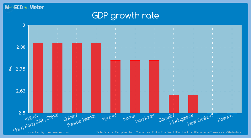 GDP growth rate of Korea