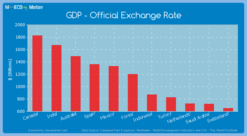 GDP - Official Exchange Rate of Korea