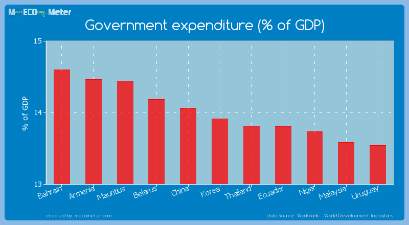Government expenditure (% of GDP) of Korea