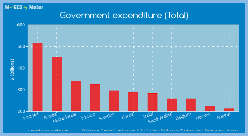 Government expenditure (Total) of Korea