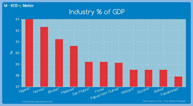 Industry % of GDP of Korea