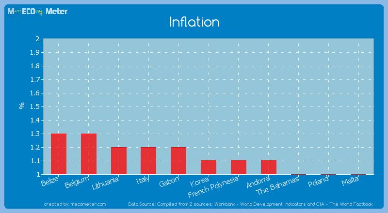 Inflation of Korea