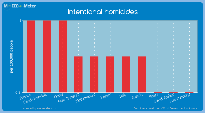 Intentional homicides of Korea