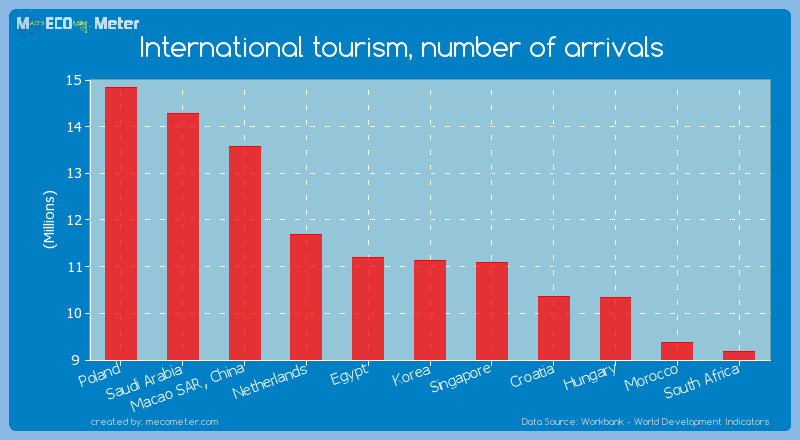 International tourism, number of arrivals of Korea