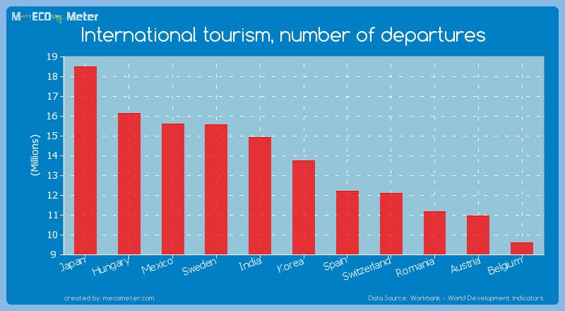 International tourism, number of departures of Korea