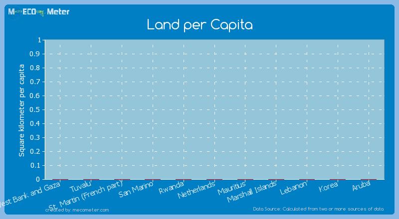 Land per Capita of Korea