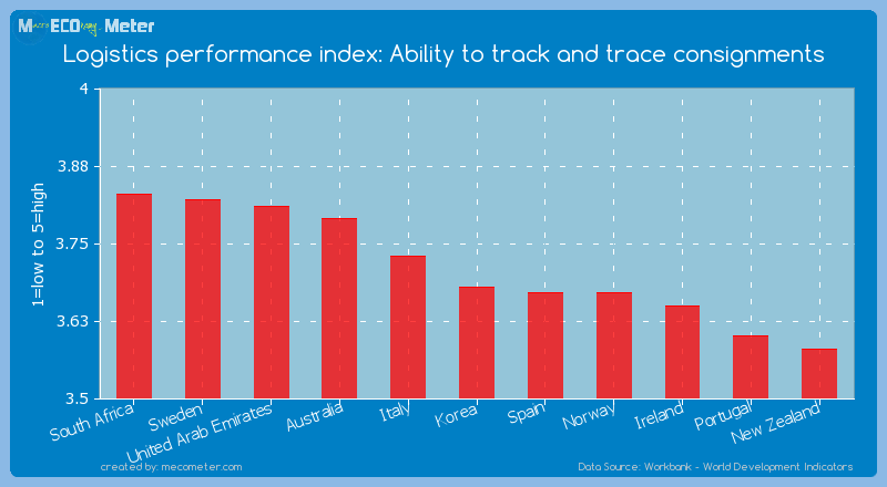 Logistics performance index: Ability to track and trace consignments of Korea