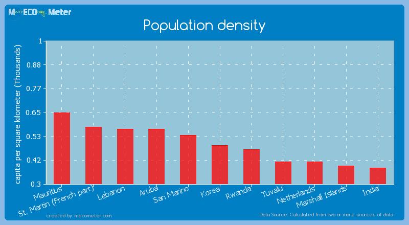 Population density of Korea