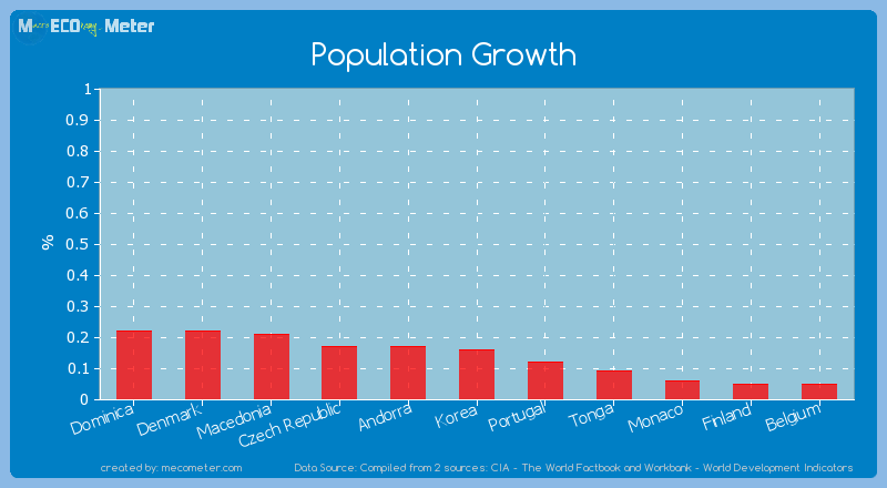 Population Growth of Korea