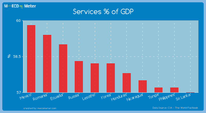 Services % of GDP of Korea
