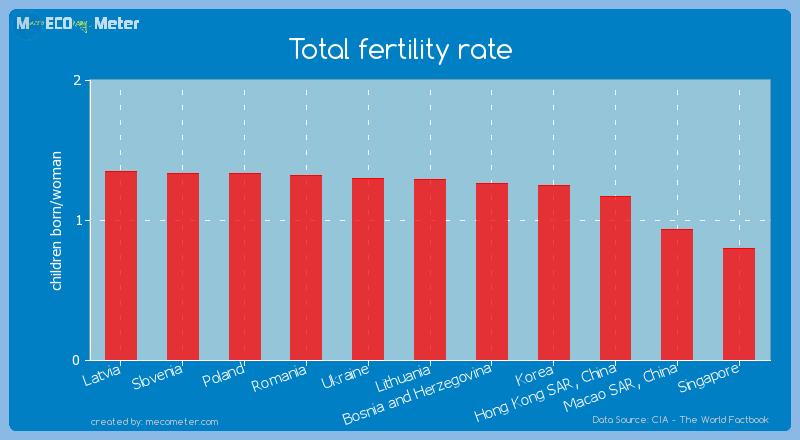 Total fertility rate of Korea