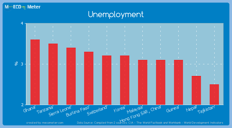Unemployment of Korea