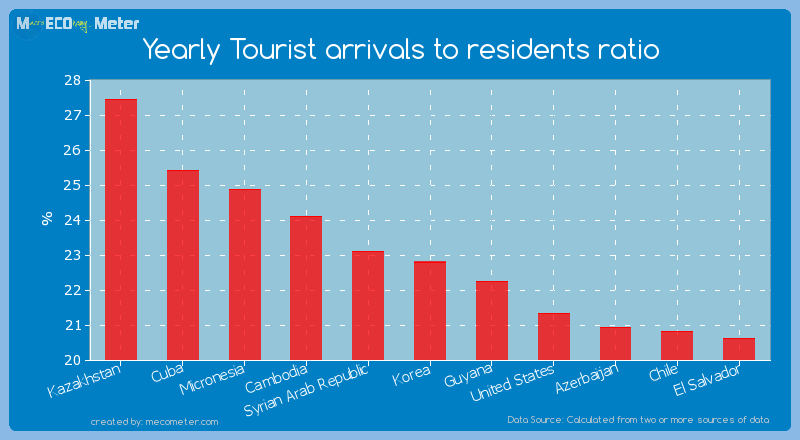 Yearly Tourist arrivals to residents ratio of Korea