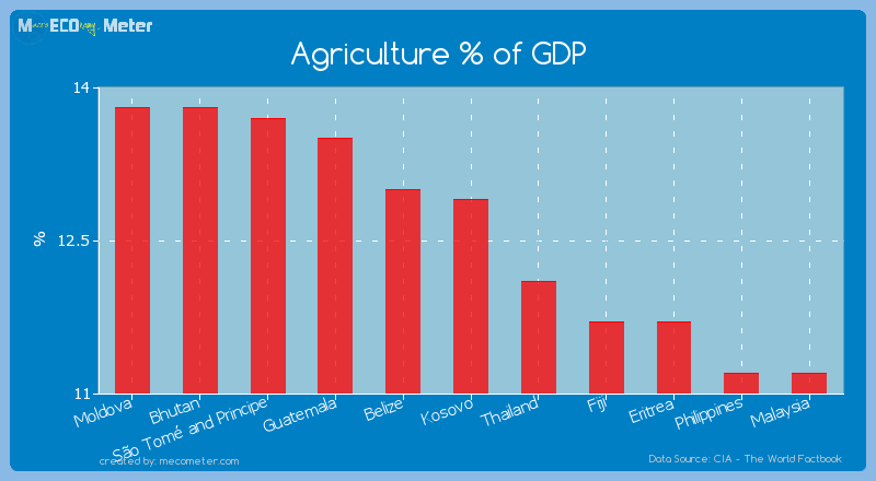 Agriculture % of GDP of Kosovo