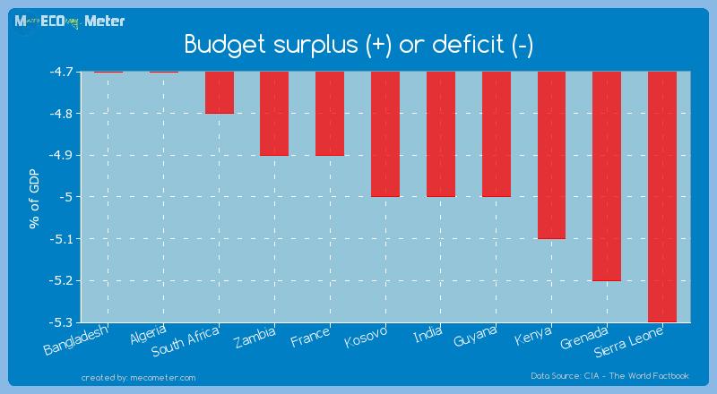 Budget surplus (+) or deficit (-) of Kosovo