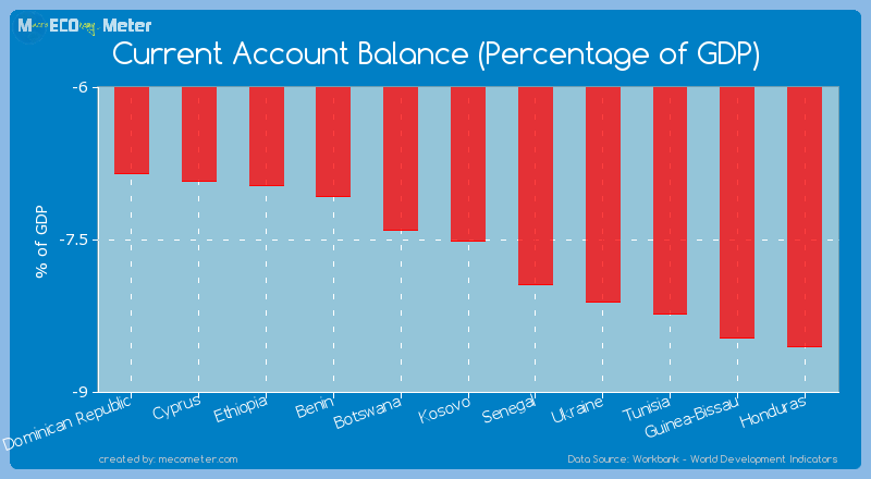 Current Account Balance (Percentage of GDP) of Kosovo