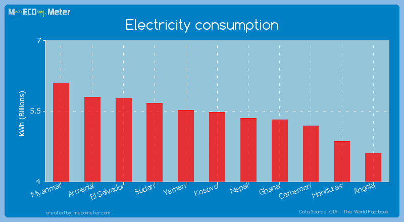 Electricity consumption of Kosovo