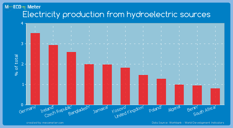 Electricity production from hydroelectric sources of Kosovo
