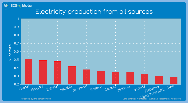 Electricity production from oil sources of Kosovo