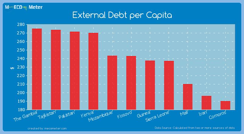 External Debt per Capita of Kosovo