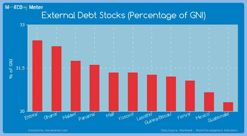 External Debt Stocks (Percentage of GNI) of Kosovo