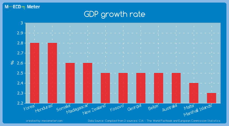 GDP growth rate of Kosovo