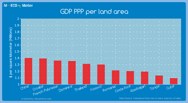 GDP PPP per land area of Kosovo