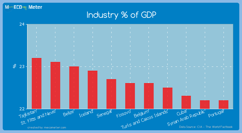 Industry % of GDP of Kosovo