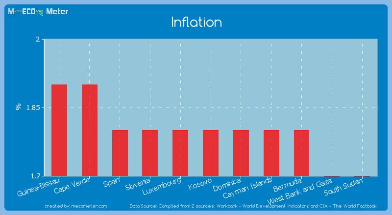 Inflation of Kosovo