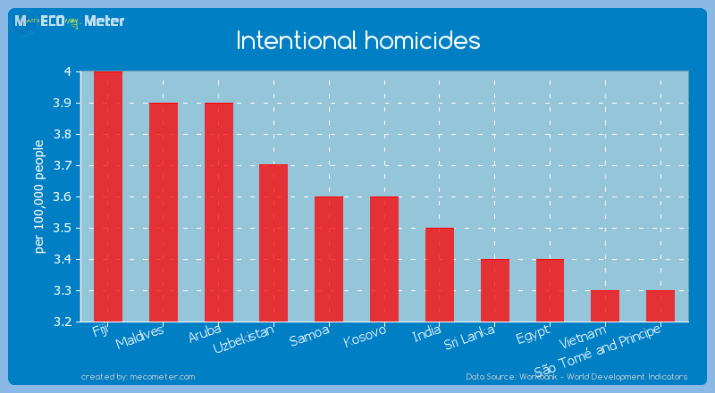 Intentional homicides of Kosovo