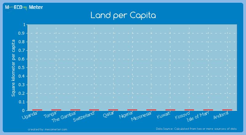 Land per Capita of Kosovo