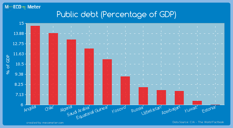 Public debt (Percentage of GDP) of Kosovo