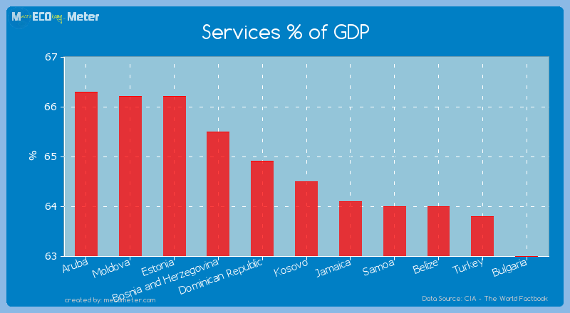 Services % of GDP of Kosovo
