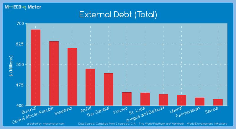 External Debt (Total) of Kosovo