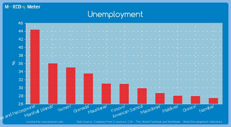 Unemployment of Kosovo