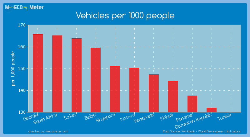 Vehicles per 1000 people of Kosovo