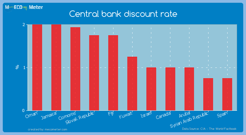 Central bank discount rate of Kuwait