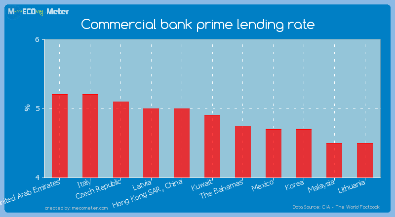 Commercial bank prime lending rate of Kuwait