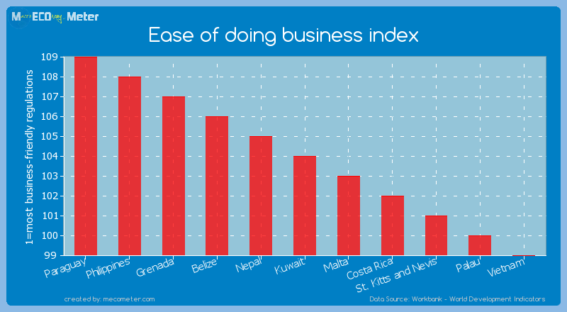 Ease of doing business index of Kuwait