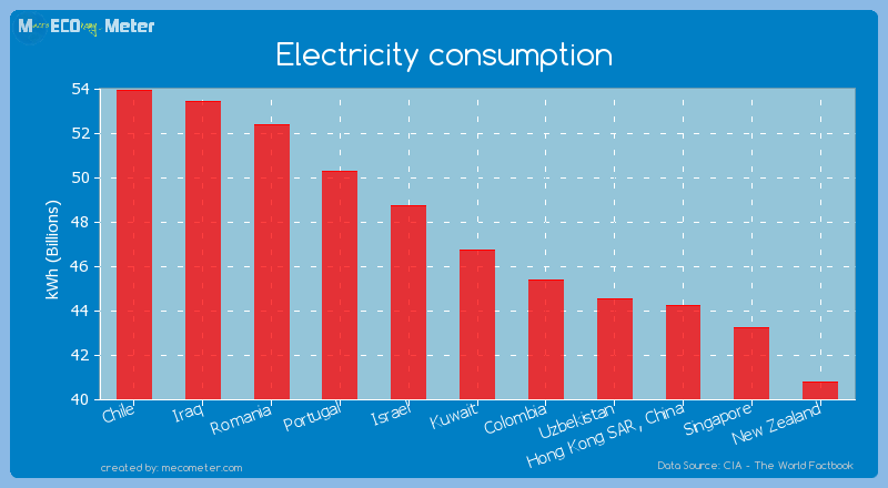 Electricity consumption of Kuwait