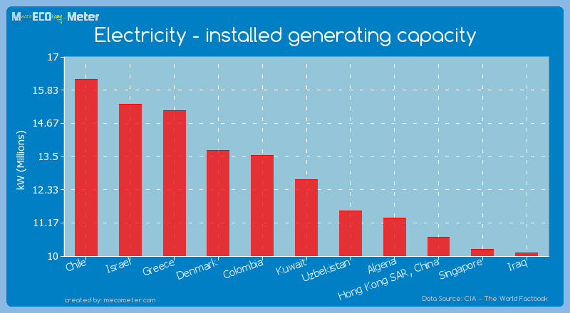Electricity - installed generating capacity of Kuwait