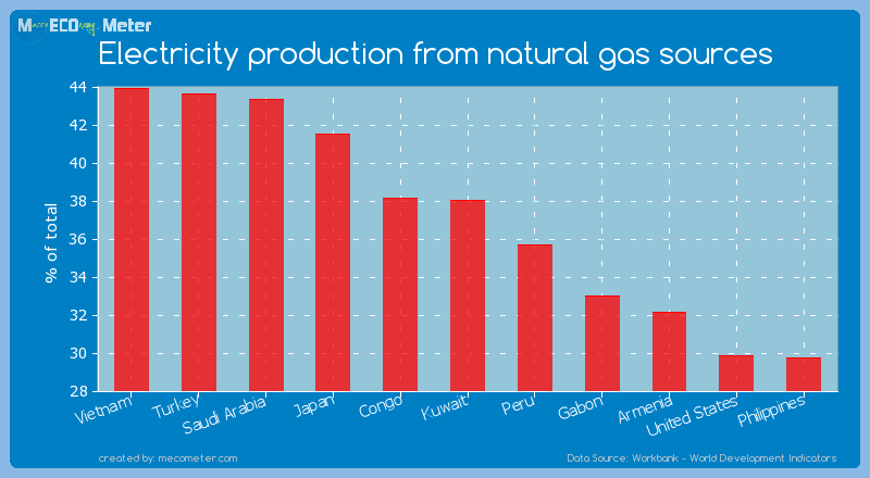 Electricity production from natural gas sources of Kuwait