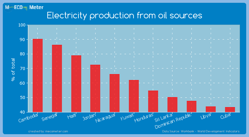 Electricity production from oil sources of Kuwait