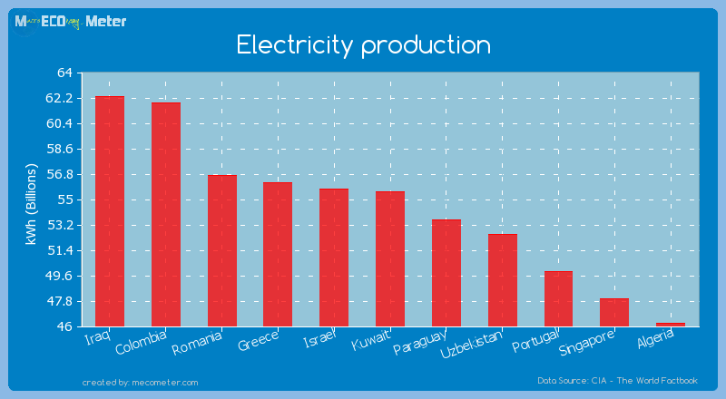 Electricity production of Kuwait